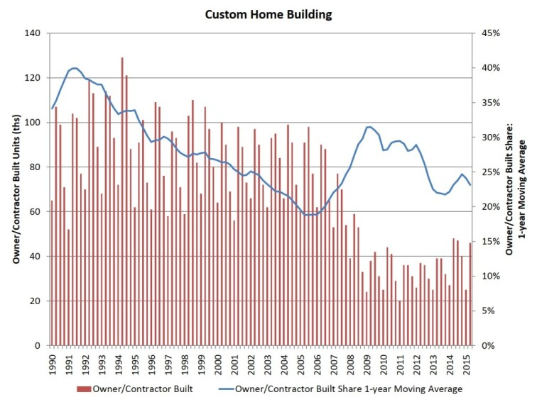 Year-Over-Year Gains for Custom Home Building