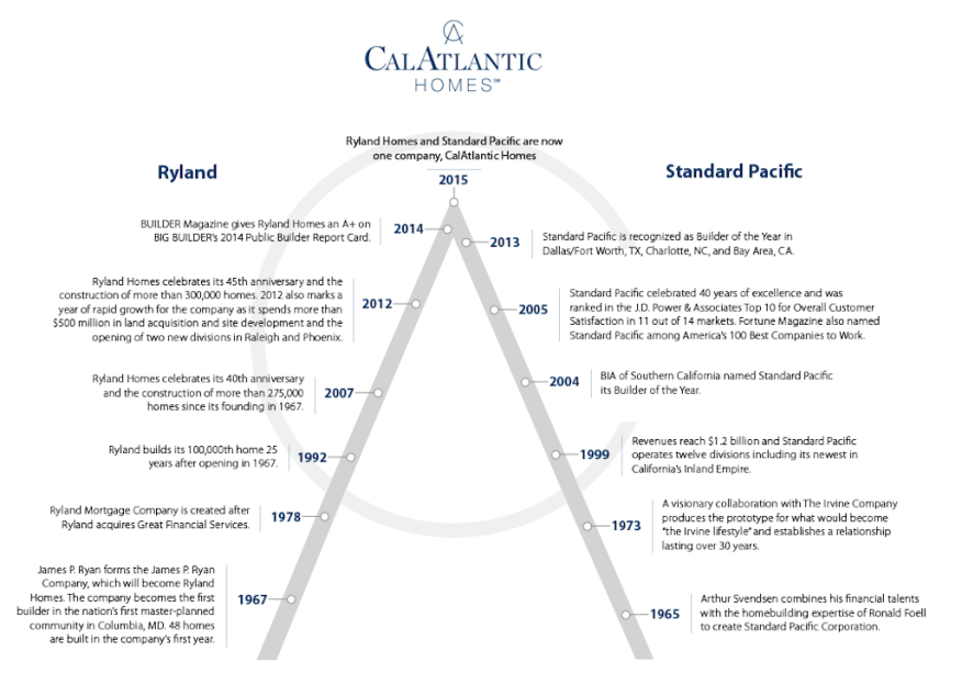CalAtlantic merges two 50-year-old organizations, Ryland and Standard Pacific
