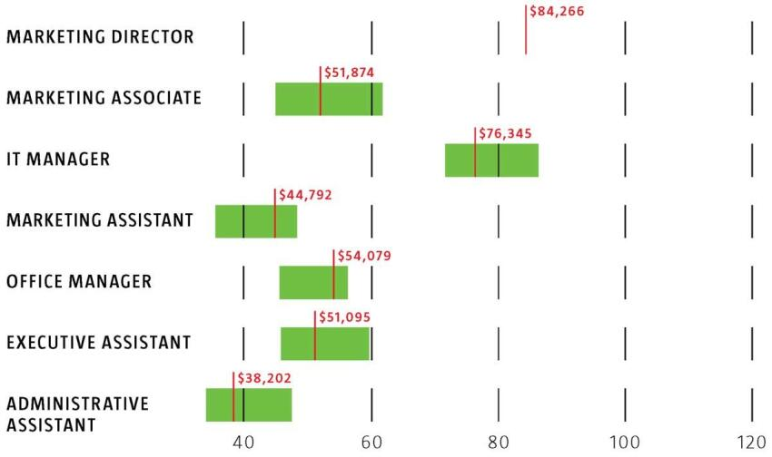 Support Staff -- Green bar = Median Salary Range, low to high -- Red line = Median Dollar Figure