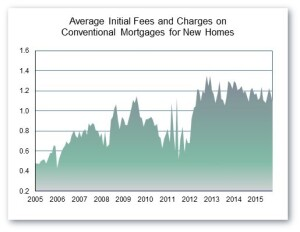 NAHB data on interest rates and fees for new-home purchases.