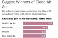 Here's Where Clean Tech Has Saved Lives, Improved Health