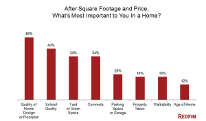 Redfin data on what ranks as home buyers' highest priorities.