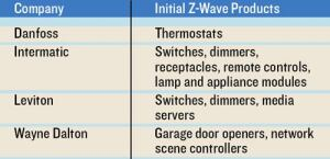 Catch The Wave: Here's a list of some of the initial product types that will ship with the Z-Wave logo.