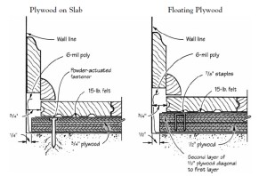 "Wood floors over concrete: Solid-wood strip or plank flooring must have an adequate wood substrate for secure nailing over concrete. Use either the ""plywood-on-slab"" method (left) or the ""floating plywood"" system (right)."