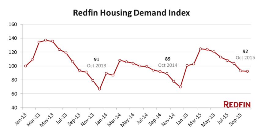 Redfin's Demand Index holds steady.