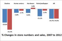 Economic Census Reveals How LBM's Ranks Have Shrunk