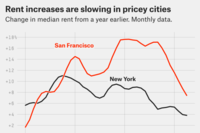 Rents May Be Starting to Cool in Certain Markets