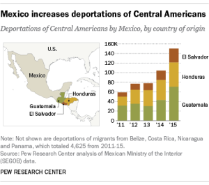 Deportations from Mexico track upward, per the Pew Research Center.