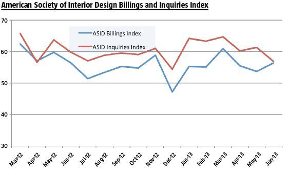 Interior Design Billings Index Showing Growth In Second Quarter
