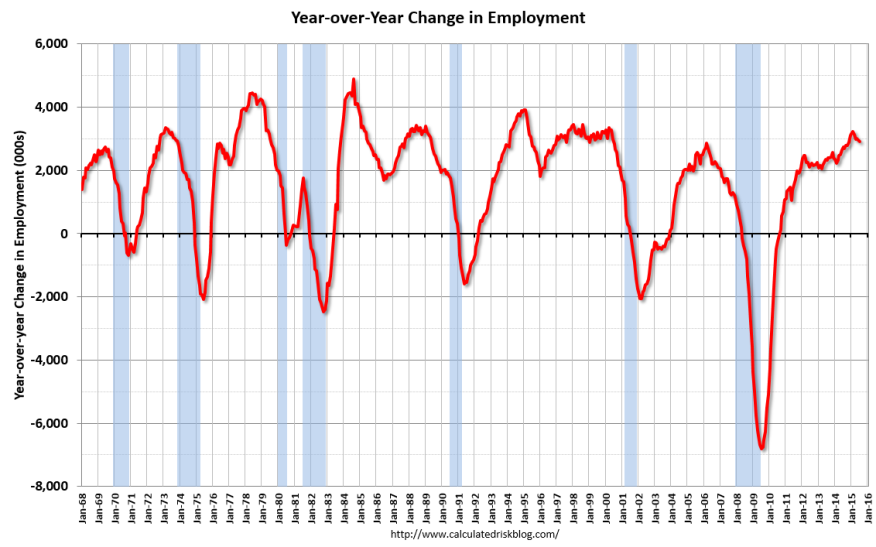 Calculated Risk chart on Employment from U.S. Department of Labor/Commerce Employment Report