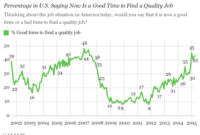 American Outlook On Jobs Matches Seven-Year Highpoint