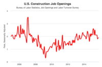 Construction Net Employment Makes Big Monthly Gains in October