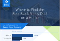 Zillow Ranks Markets for Black Friday Real Estate Deals