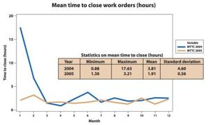 "Efficiency: the true test of performanceIn Milwaukee, the mean time to close a work order fell from four days in 2003 to  less than one day in 2006. ""That's a true performance measurement,"" says  former operations and maintenance director Joe Jacobsen. ""I  attribute that to presenting the information to the staff and challenging  them to improve."" Source: Joe Jacobsen and Eagle Technology"
