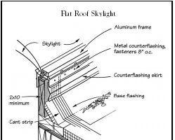 Q&A: Skylights in Flat Roofs