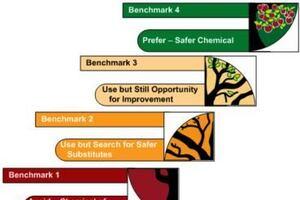 The Future of Hazardous Assessment