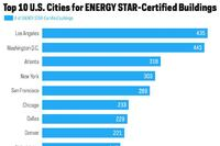 EPA Announces Which Cities Earned the Most Energy Star Commercial Building Certifications in 2013