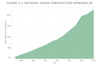 Green Building's Impact Outpacing Conventional Construction