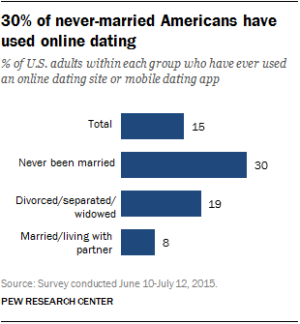 online dating data from Pew Research.