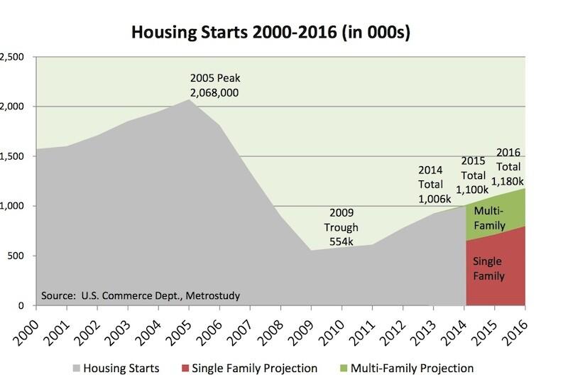 Metrostudy forecasts 2015 starts of 1.1 million, 715,000 of them single family