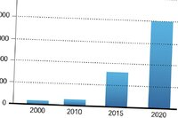Study Reveals Economic Benefits of Cellulose Nanocrystals