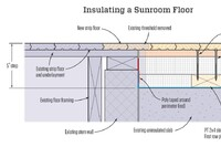 Insulating a Sunroom Floor