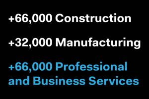 ADP: 298,000 Jobs Added in February