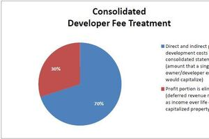 A Consistent Approach to Recognizing Developer Fee Revenue