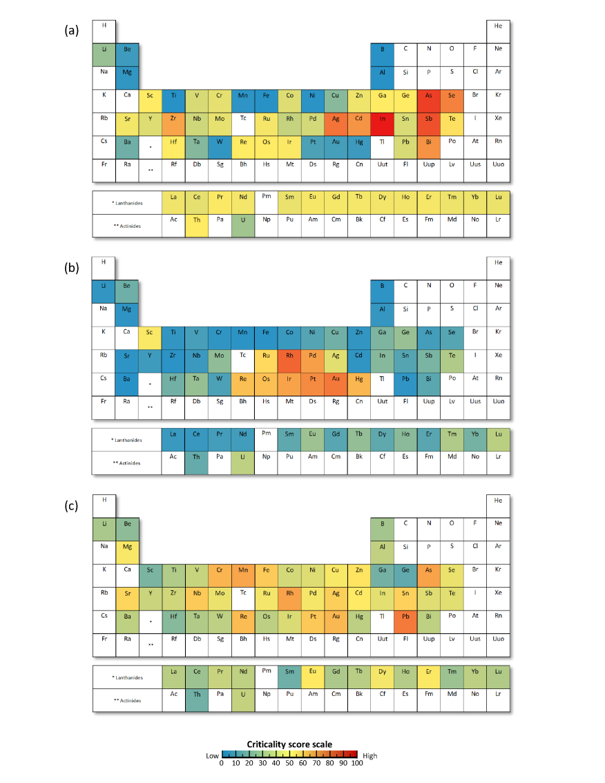 Graebel's periodic tables of criticality for 62 metals. From top, A) supply risk, B) environmental implications, and C) vulnerability to supply restriction.