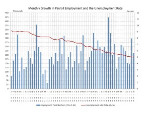 Jobs stats show strength.