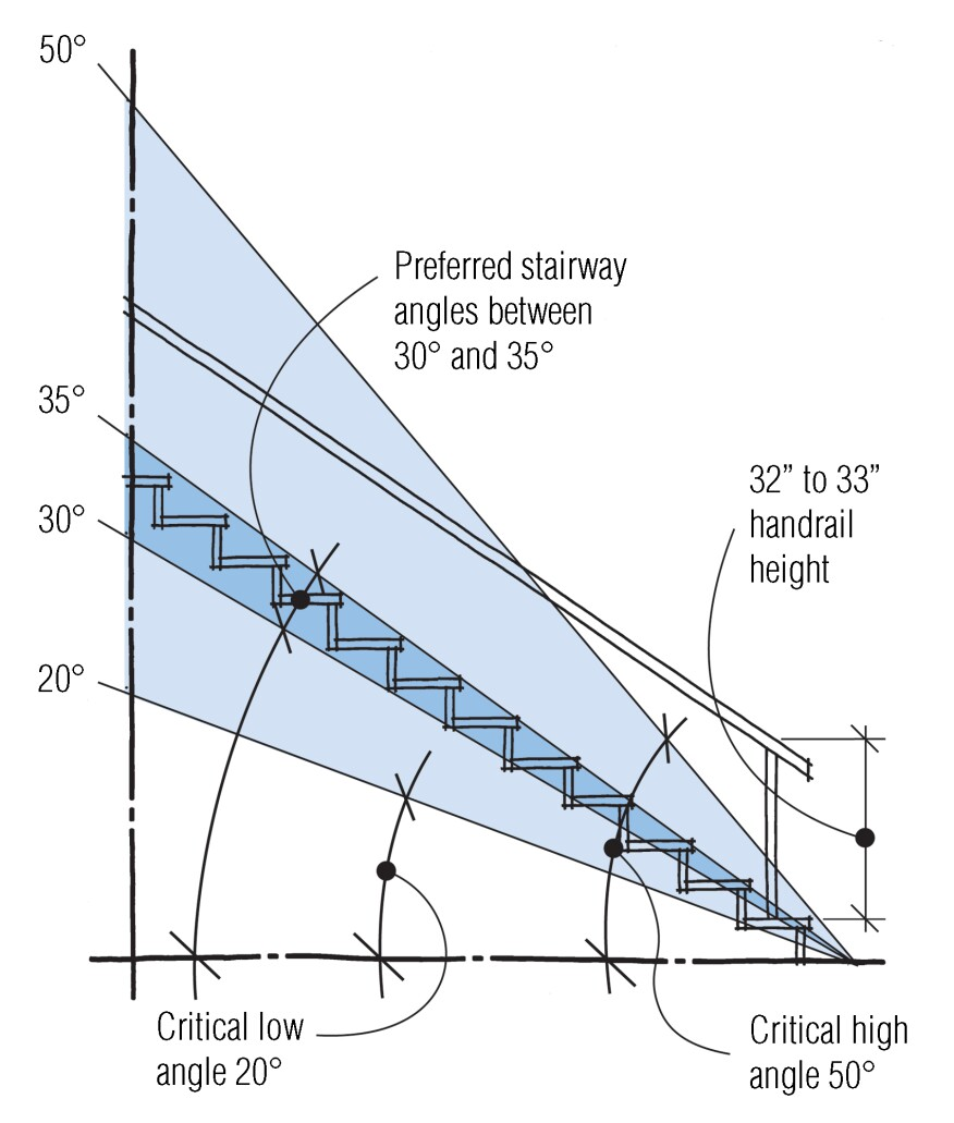 The preferred angle for stairs according to most codes falls between 30 and 35 degrees.
