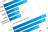 Survey: What Dealers Value in an Early Buy