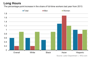 As full-time jobs pick up steam overall, gains among women, especially whites and blacks, are note worthy, per the Labor Department.