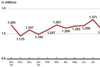 Economy Rebounds