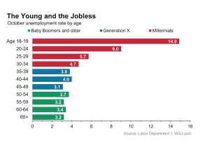 Labor Department figures on employment rates by generation.