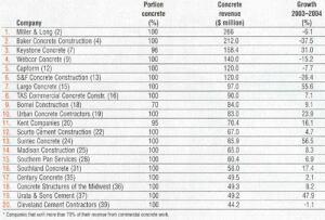 """The top 20 """"pure"""" commercial concrete contractors*"""