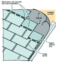 Most shingle manufacturers agree that nails must be placed below the adhesive strip. If nailed above it, the nails may miss the underlying shingle, risking that this course will slide down the roof. Heavier laminated shingles are more prone to tearing loose, unless there's at least º to Ω inch of the underlying shingle above the nail.