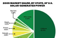 Big Gains in U.S. Solar Power Market Projected