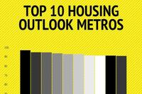 Housing's Top (and Bottom) Markets for 2014