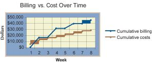 The blue line represents cumulative billing and goes up only when an invoice is generated. The red line represents cumulative costs for the job, which go up steadily because the books are kept in accrual. The vertical distance between the lines represents the amount of profit (unadjusted) that exists at any point in time.