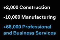 ADP: 216,000 Jobs Added in November