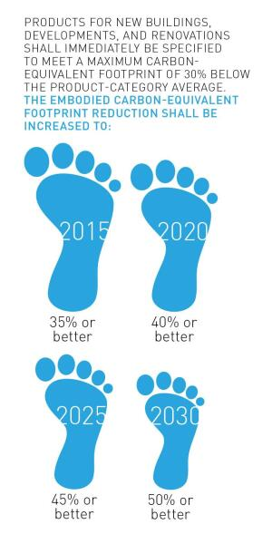 The 2030 Challenge for Products follows incremental targets that increase in carbon-emissions reductions.