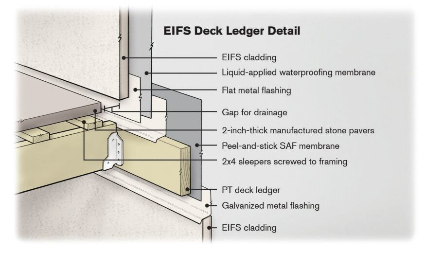 Proper flashing is important with any deck ledger, but it's critical with an EIFS-clad house, where leaks in the cladding can allow water to become trapped between the foam and the sheathing and quickly lead to rot.