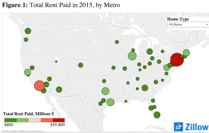 Zillow calculates by market, the total amount paid in multifamily and single-family for rent payments.