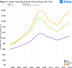 Values of urban vs. suburban residential real estate over time