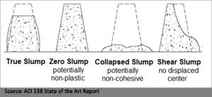 Three Concretes You Shouldn't Slump Test