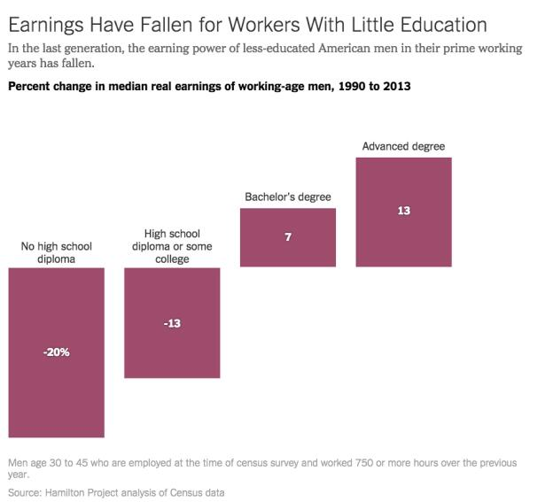 The Plight of Less Educated Workers Worsens