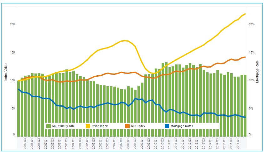 Freddie Mac Multifamily Apartment Investment Market Index