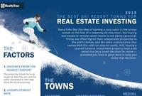 Runs For the Money: Best Ski Towns for Real Estate 2015