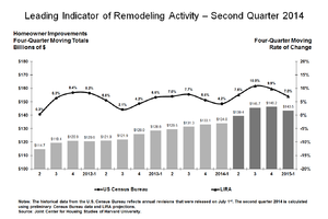 Remodeling Growth Likely to Slow Into Early 2015, JCHS Predicts